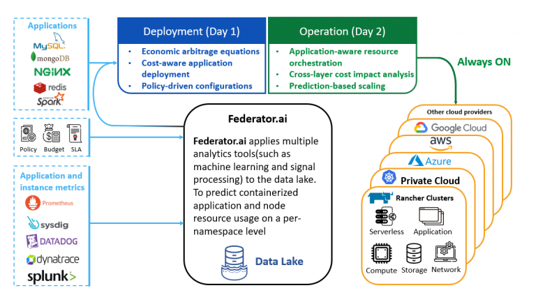 Diagram shows deployment and operation features of Federator.ai