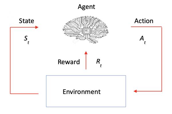 Figure 1: A general reinforcement learning framework