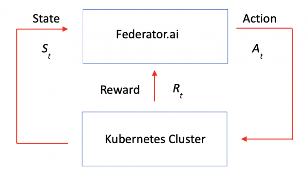 Figure 2: How Federator.ai employs reinforcement learning for resource management